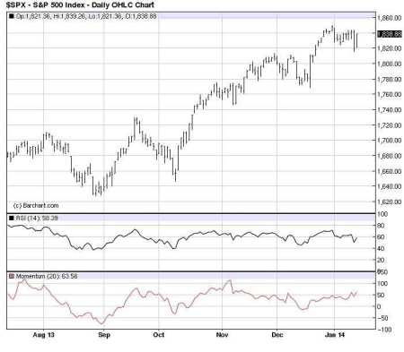 S&P 500 16 januari 2014