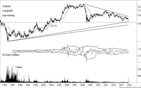 Gazprom weekgrafiek Euro-notering