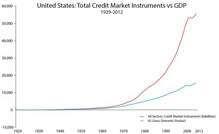 United StatesTotal Credit Instuments vs GDP