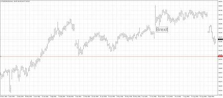 euro-bunddaily