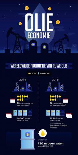 Bron: Olie infographic met dank aan dr-discount voor de illustraties