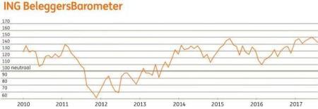 ING Beleggersbarometer juli 2017