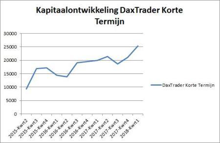 DaxTrader Korte Termijn 12 januari 2018.grafiek