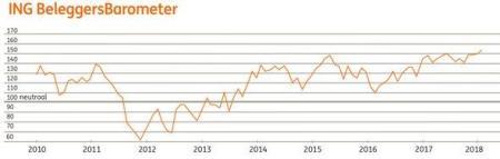 ING Beleggersbarometer januari 2018