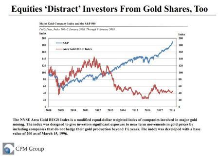 Aandelen belemmeren goudprijs
