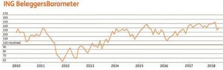 ING Beleggersbarometer maart 2018