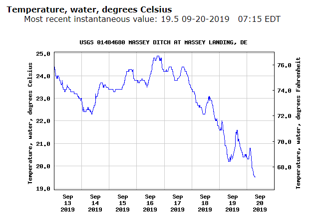 Masseys Ditch temperatures current to today from this week