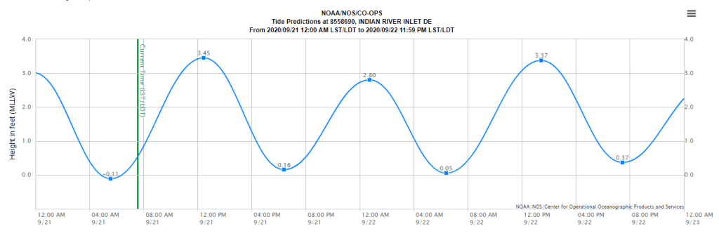 noaa, tide chart, indian river inlet, delaware surf fishing