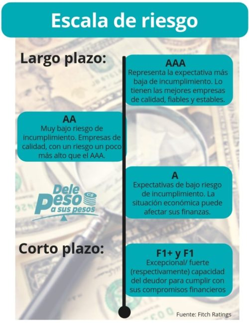 Fitch Ratings- Bancos de Nicaragua
