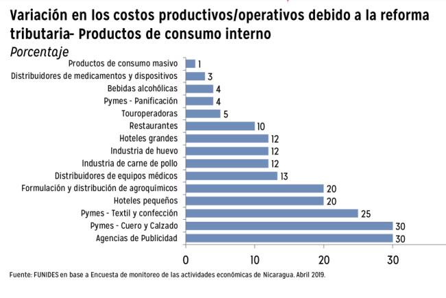 Efectos de la reforma tributaria en los costos de las empresas