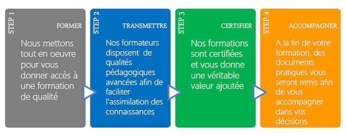 Former-transmettre-certifier-accompagner