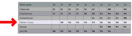 ルカ・マローニの評価98点!高評価を獲得し続ける ファーザーズアイズ 2014