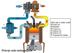princip rada turbopunjača