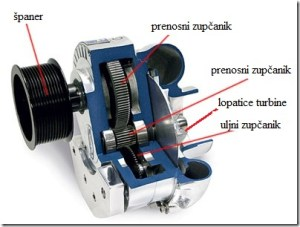 turbokompresor