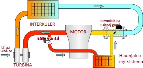 egr-sistem