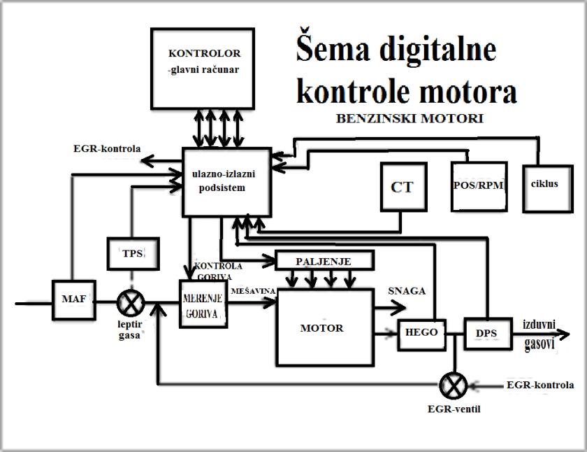 Sistem digitalne kontrole rada motora