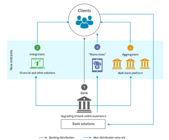 Cloud Ecosystem in Banking