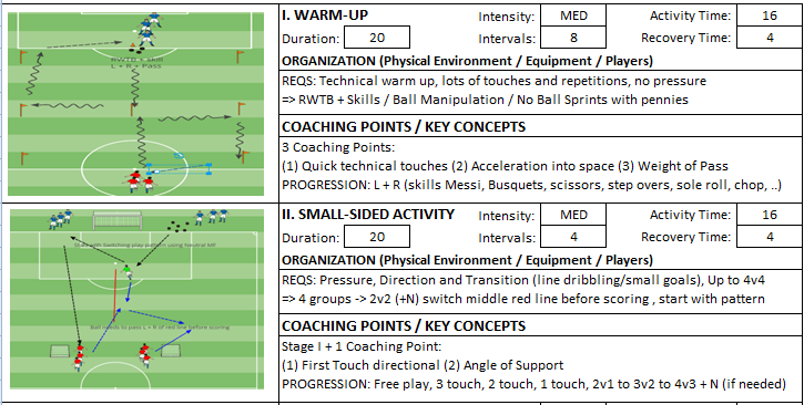 Building From Back Dribbling Penetration Technical Session Coach Kevin Boynton Knights FC