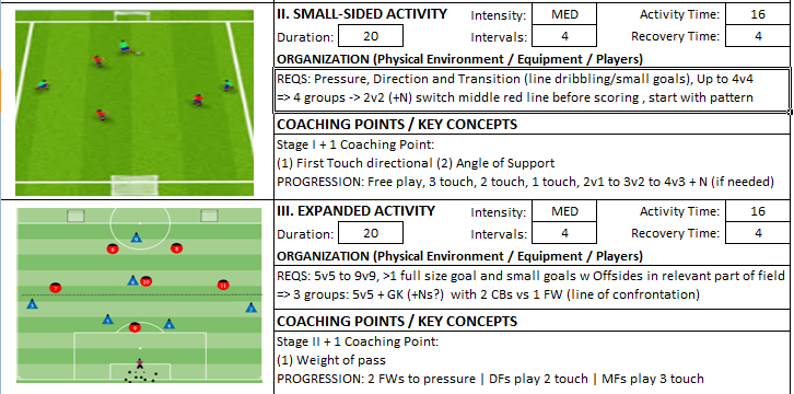 Building From Back Physical T Test Dribbling Penetration Session Expanded small Sided Game Coach Kevin Boynton Knights FC