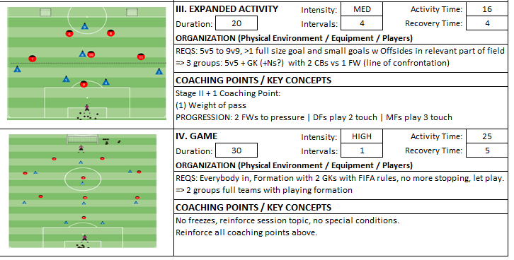 Building From Back Physical Technical Dribbling Penetration small sided game expanded Coach Kevin Boynton Knights FC