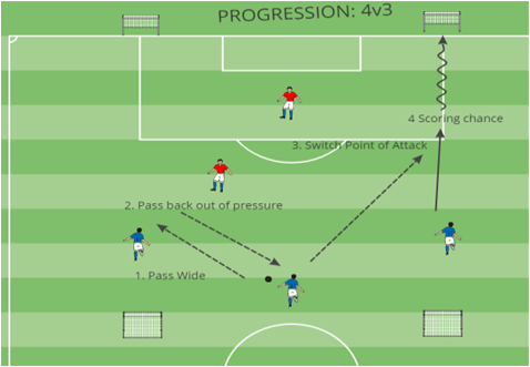 Transition Change Point Of Attack Physical Session Expanded Small Sided Games Coach Kevin Boynton Knights FC