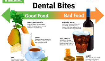 Dental Bites – Good and Bad Food for Your Teeth