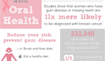 Breast Cancer: Your Mouth Matters