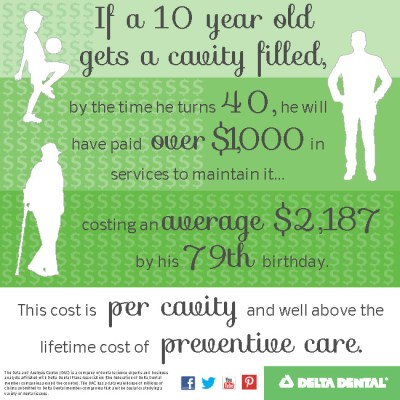 Cost of a Cavity_blog
