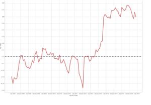 Alpha Example Chart