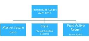 Delta Factors Framework