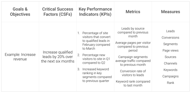 KPI reporting - How to use your tools to track and highlight goals