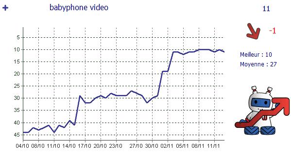 graph-babyphoneinfo