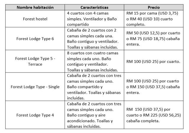 tabla con características y precios de alojamiento