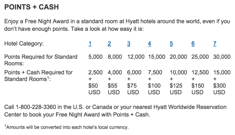 Hyatt Award Chart. Source: hyatt.com