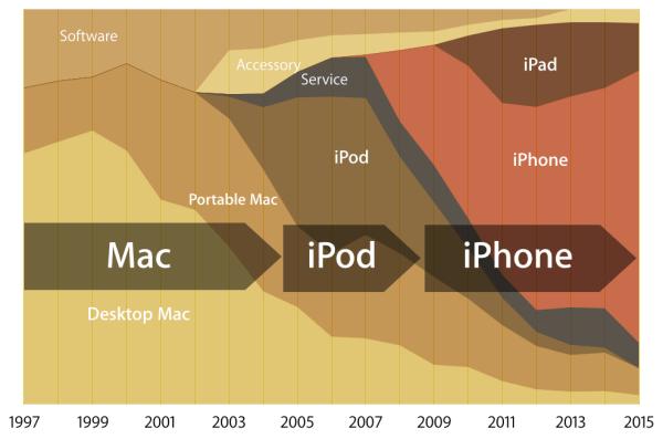 애플은 크게 맥,아이팟,아이폰의 시대로 변화해왔다