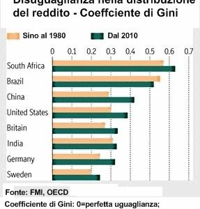"""L' """"Economist"""" sulla ineguaglianza nella distribuzione del reddito"""