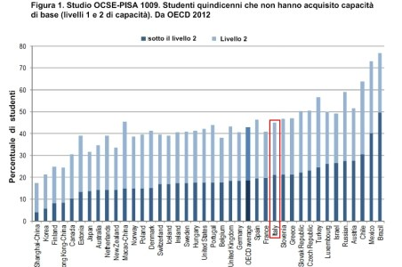 Equità e qualità del sistema scolastico in Italia. I dati dell'OCSE.