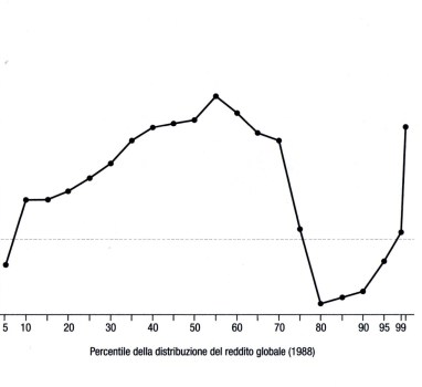 Il successo del populismo dalla retrotopia alla crisi dello Stato sociale