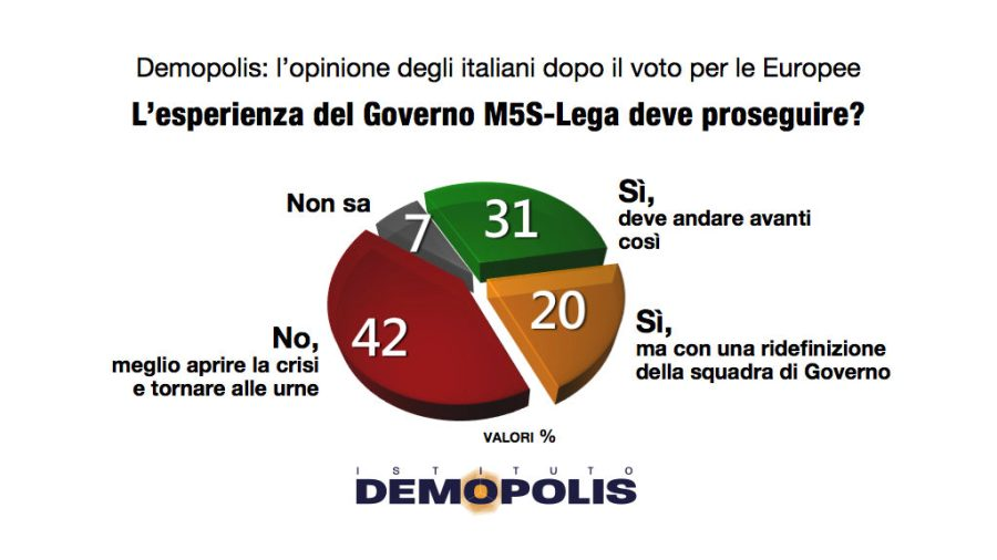 This image has an empty alt attribute; its file name is Demopolis_Governo_5giugno.001-1024x576.jpg