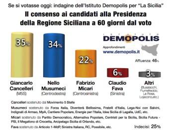 Sondaggio per le elezioni regionali in Sicilia