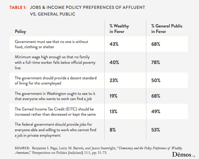 Jobs & Income Policy Preferences Of Affluent & General Public