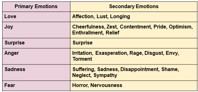 Primary and Secondary Emotions
