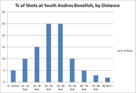 Bonefish Shots Chart