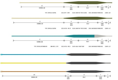 Hatch Fly Line Profiles