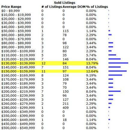 livingston parish march 2010 home sales