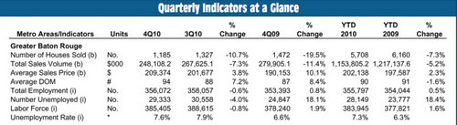 GBRRE Quarterly Indicators At A Glance
