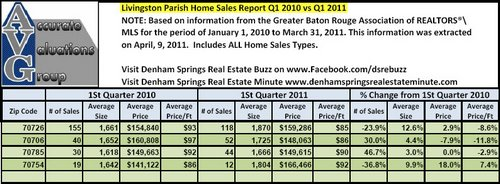 Livingston Parish Quarterly Sales By Zip Code Q1 2010 versus Q1 2011 Accurate Valuations Group