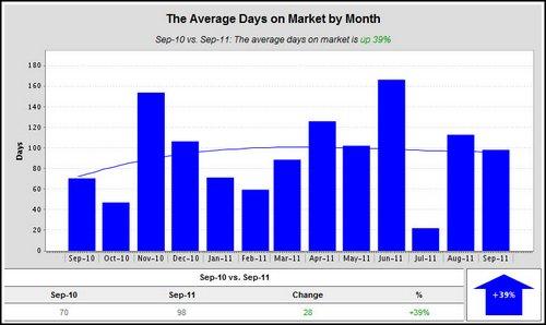 woodland-crossing-average-days-on-market-2011
