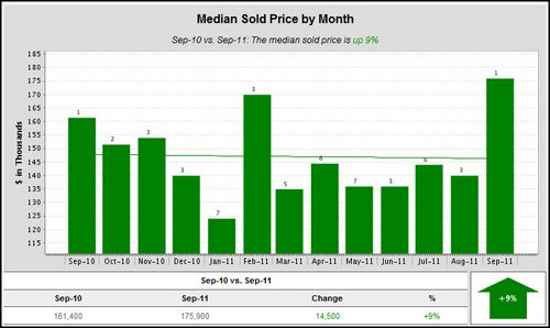 woodland-crossing-median-sold-price-by-month-2011