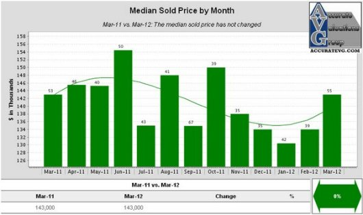 Denham Springs Existing Homes Median Sold Price by Month